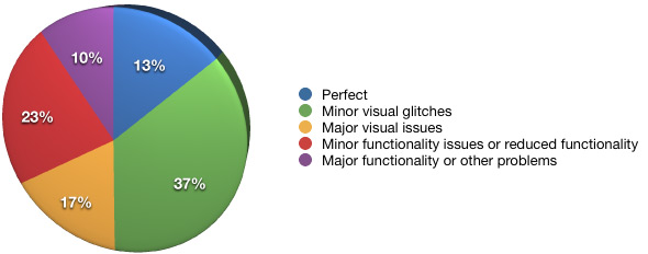 Pie chart of IE6 support in the top 30 websites