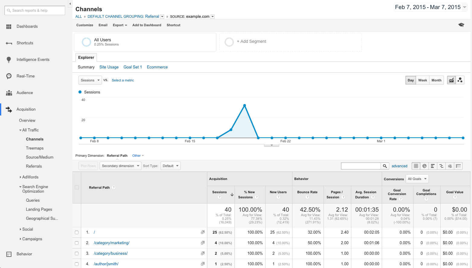 Google Analytics Acquisition report - drilling down