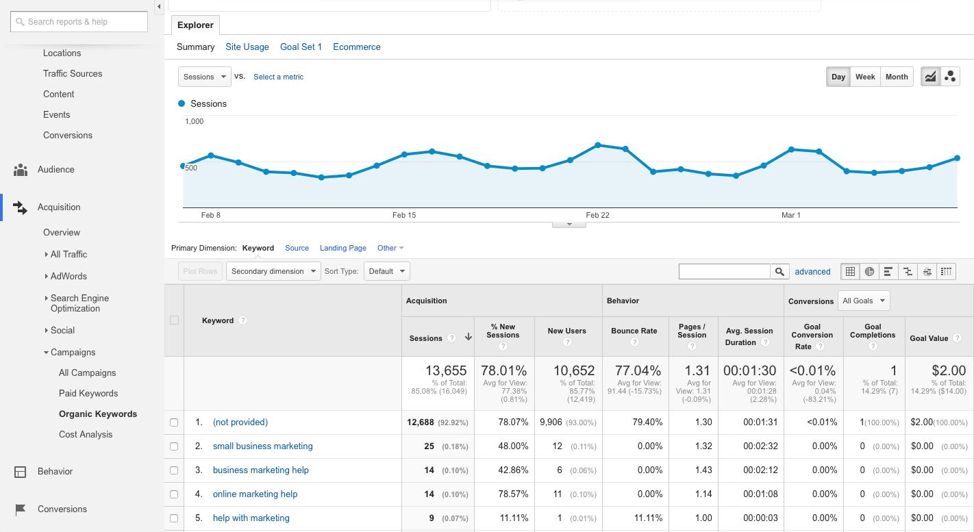 Google Analytics Organic Keywords report