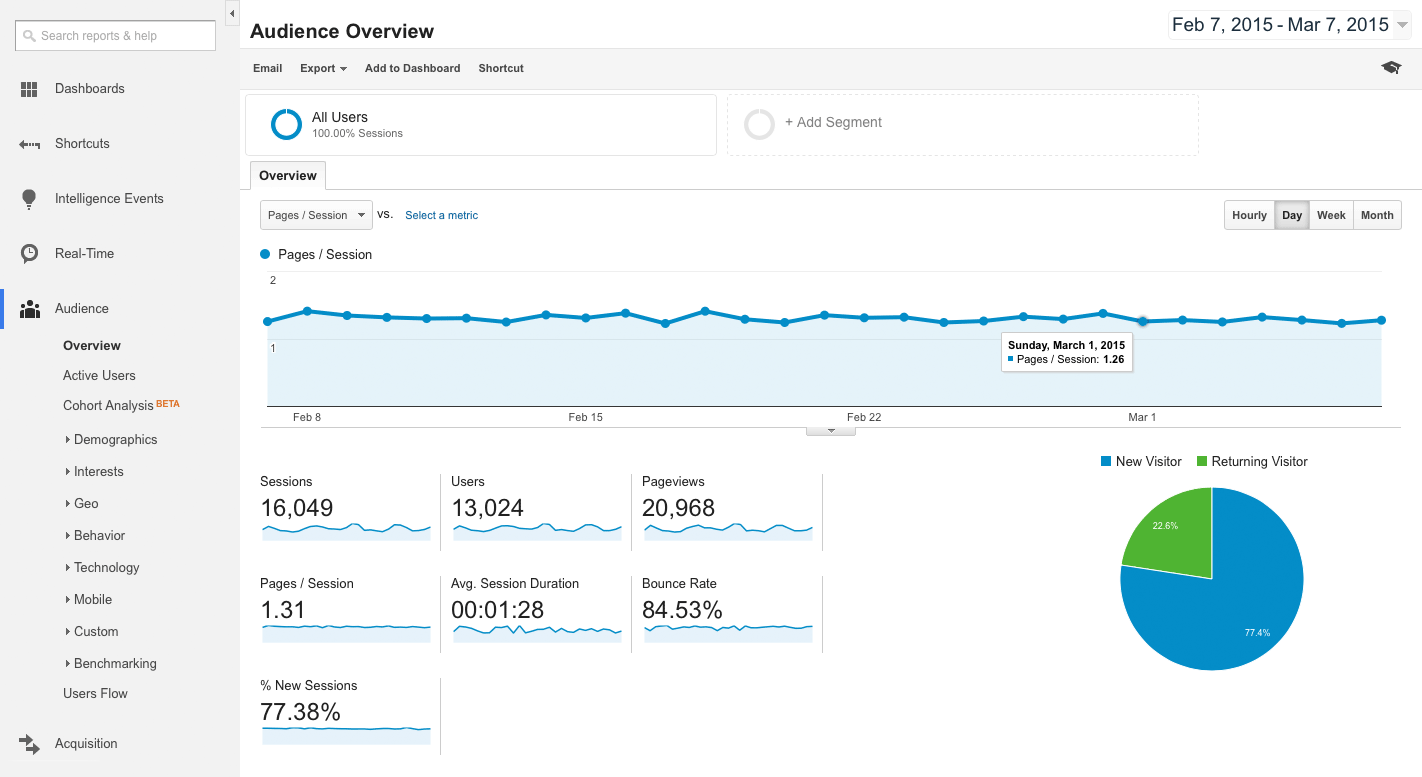 Google Analytics Pages / Session report