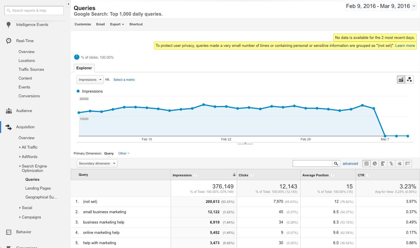 Queries report in Google Analytics