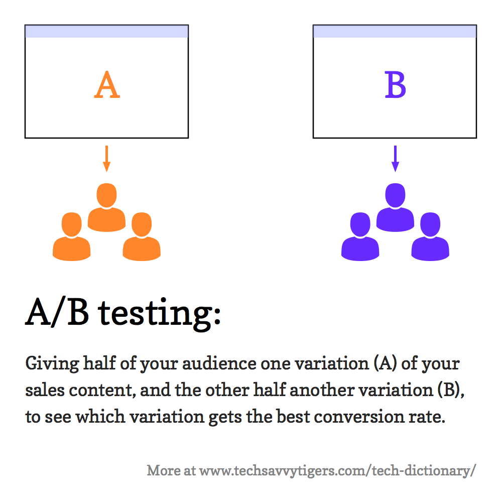 A/B testing: Giving half of your audience one variation (A) of your sales content, and the other half another variation (B), to see which variation gets the best conversion rate.