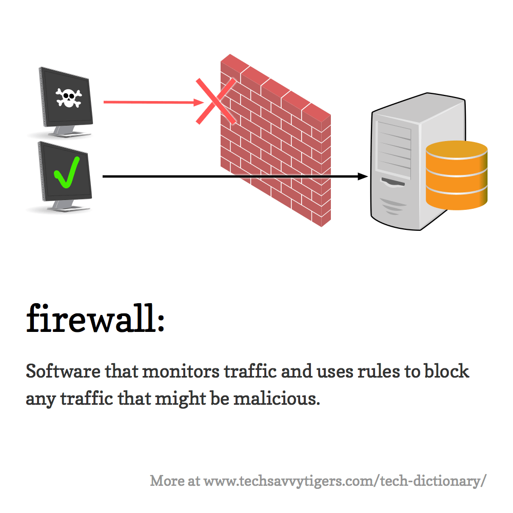 Firewall: Software that monitors traffic and uses rules to block any traffic that might be malicious.