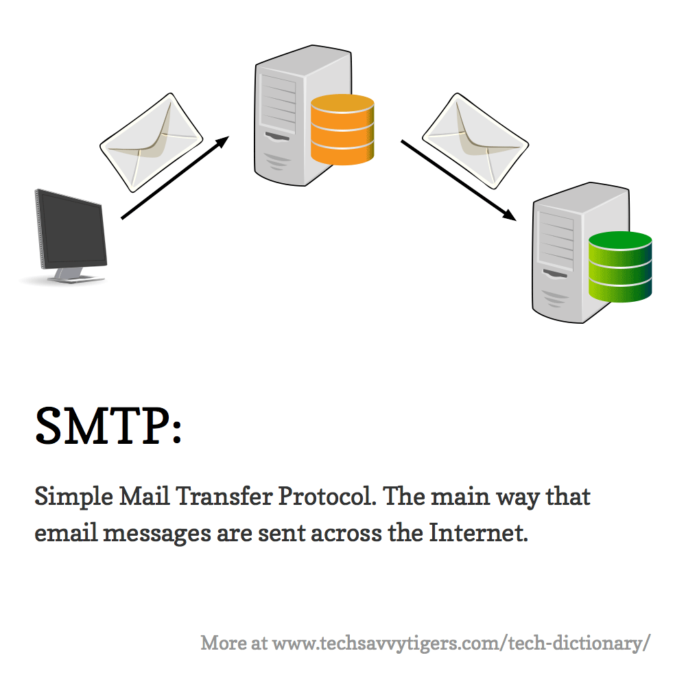SMTP: Simple Mail Transfer Protocol. The main way that email messages are sent across the Internet.