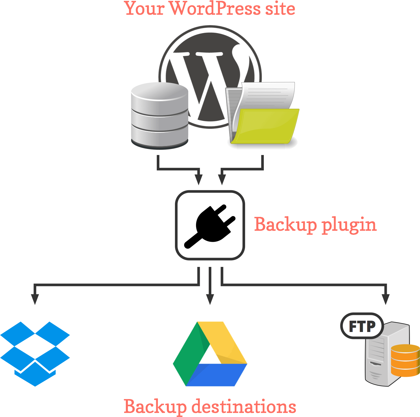 WordPress backup destinations